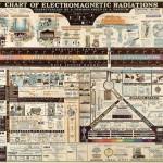 Hermoso poster de 1944 muestra el espectro electromagnético