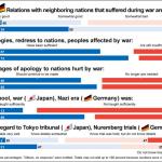 Encuestas muestran amplias diferencias entre Japón y Alemania en relaciones con sus vecinos, 70 años después de la guerra
